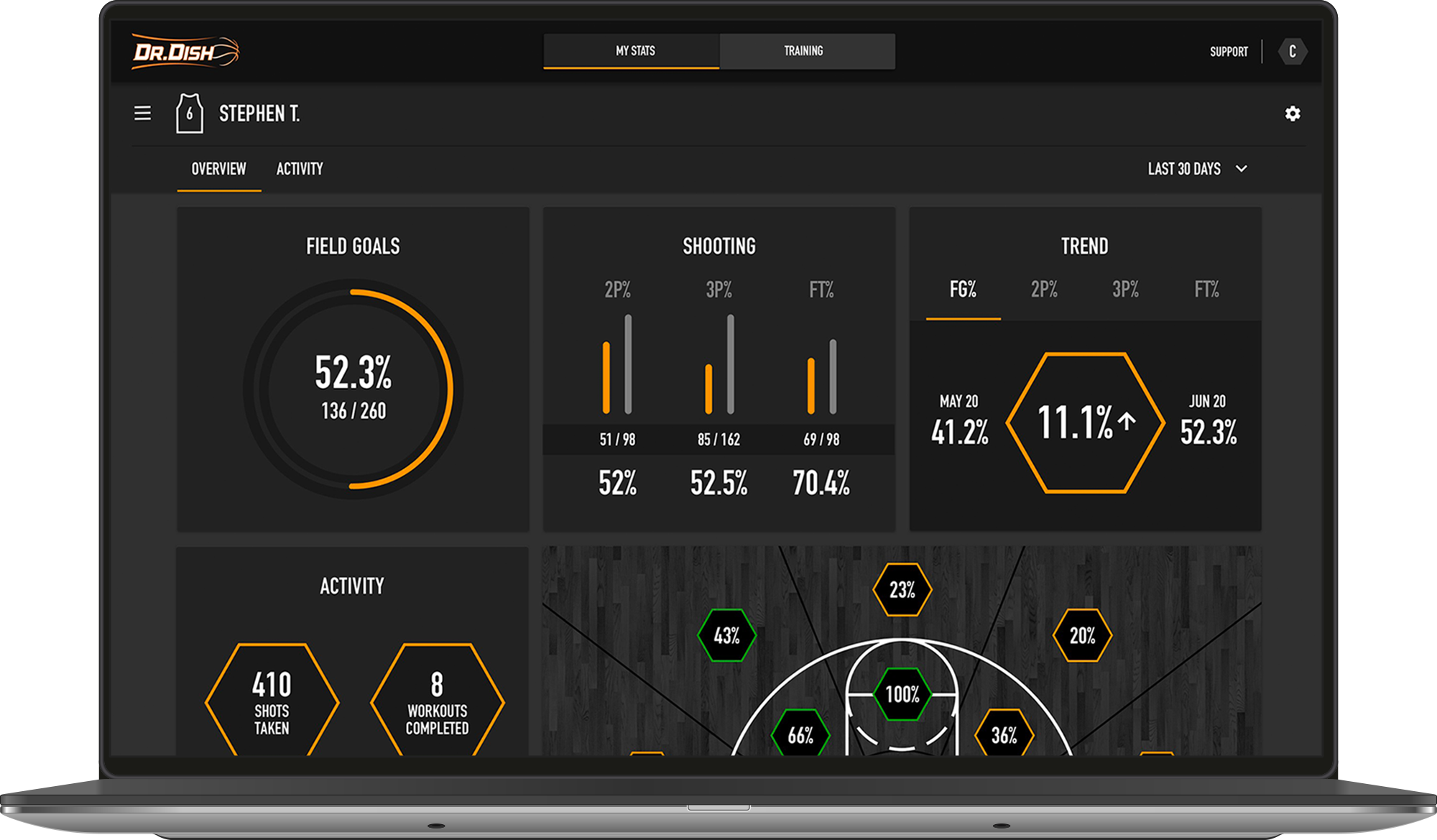 Dr. Dish Shooting Machine Analytics